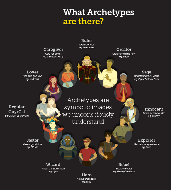 essay on archetype Check out our top free essays on archetype to help you write your own essay.